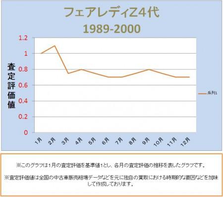 フェアレディZ4代目の査定評価推移