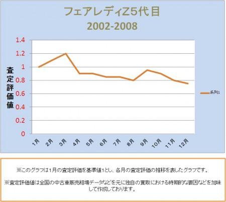 フェアレディZ5代目の査定評価推移
