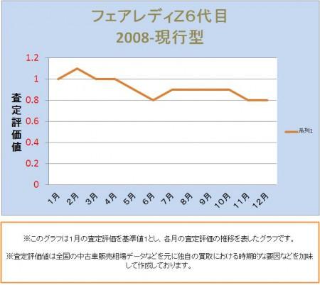 フェアレディZ6代目の査定評価推移