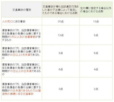 交通事故の付加点数