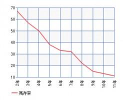 軽自動車の残存率